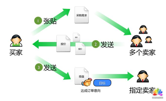 网页设计步骤流程图