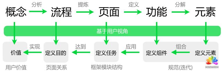 整体到细节的交互设计规划_网页设计教程
