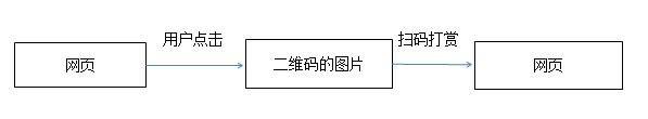 站长福利:网站内容设置扫码打赏后才能看啦! 经验心得 第3张