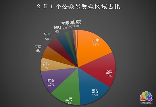 陕西省各新媒体公司资源分析 经验心得 第8张
