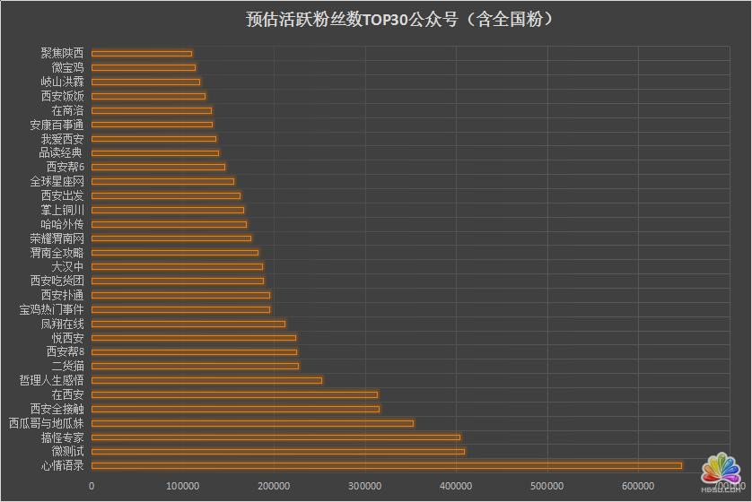 陕西省各新媒体公司资源分析 经验心得 第12张
