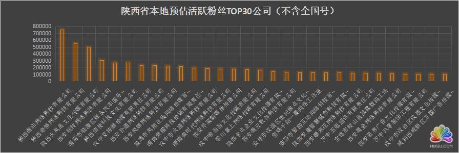 陕西省各新媒体公司资源分析 经验心得 第6张