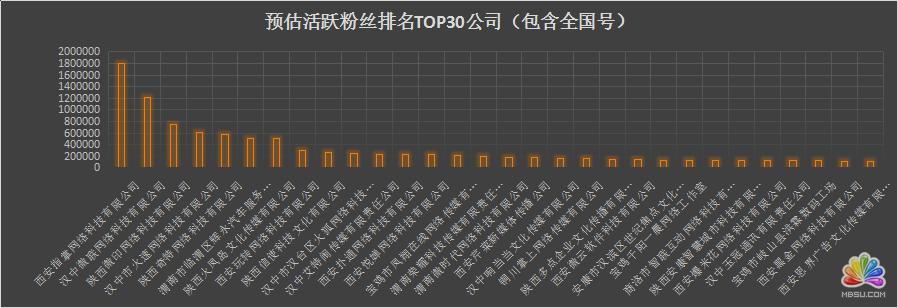 陕西省各新媒体公司资源分析 经验心得 第5张