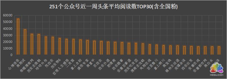 陕西省各新媒体公司资源分析 经验心得 第14张