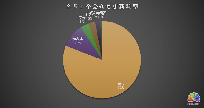 陕西省各新媒体公司资源分析 经验心得 第11张
