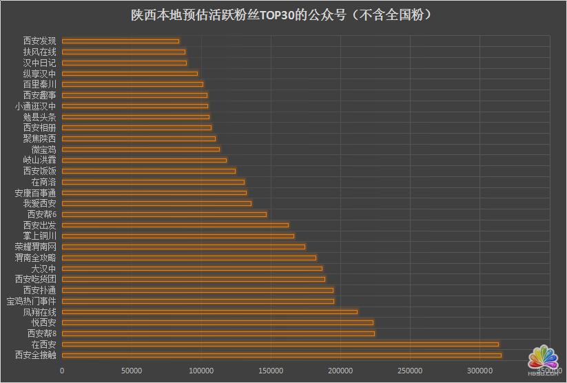 陕西省各新媒体公司资源分析 经验心得 第13张
