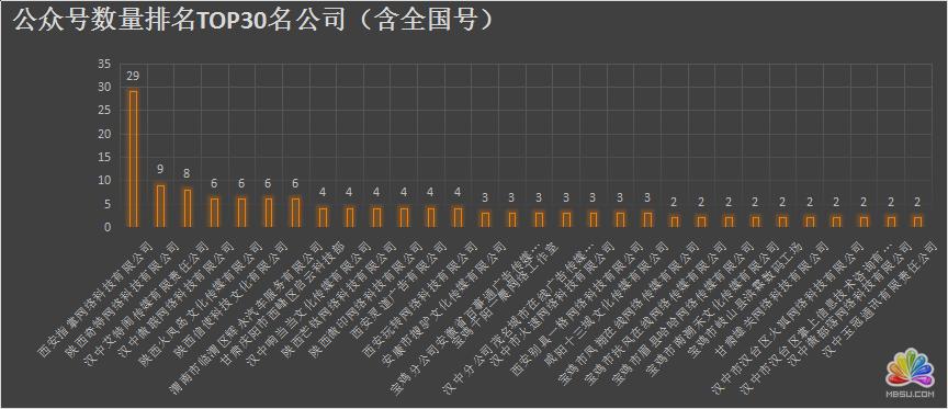 陕西省各新媒体公司资源分析 经验心得 第4张