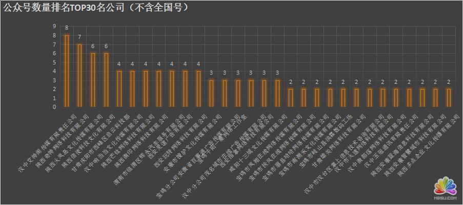 陕西省各新媒体公司资源分析 经验心得 第3张