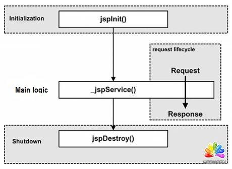 编译步骤流程图